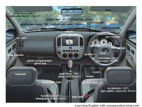 Truck Interior Parts by Car Parts Vocabulary With Pictures Learning