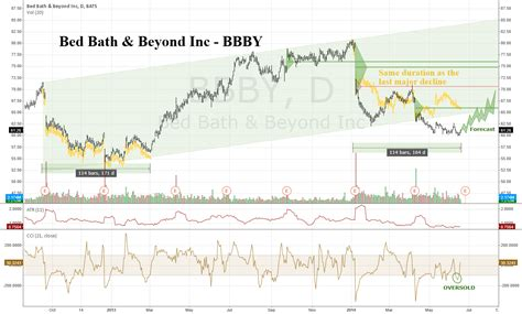 Bed Bath And Beyond Stock Price by Bbby Stock Chart And Quote Bed Bath Beyond Inc