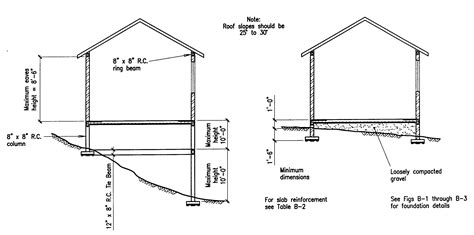 10 degree difference between floors building guidelines drawings