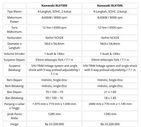 Arm X Untuk Klx 150 Dtracker Ban Besar Tapak Lebar perbedaan kawasaki klx150l dan klx 150s