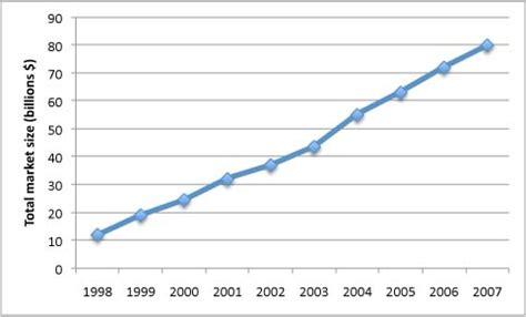 Gift Card Sales Statistics - trends statistics gift card advocate
