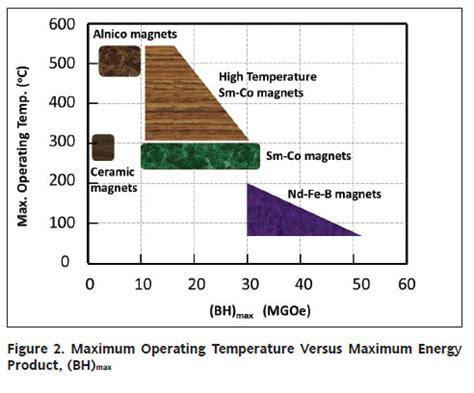 ceramic resistor operating temperature ceramic resistor operating temperature 28 images riedon resistors 10w 10 ohm 5 winding