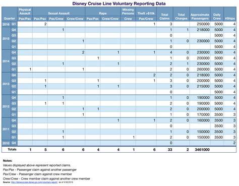 disney cruise  releases   voluntary crime
