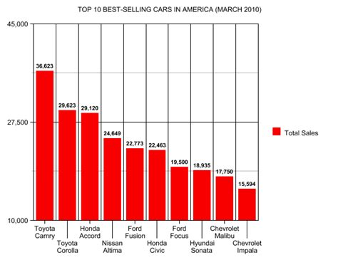 top selling 2010 best selling cars in america 2009 upcomingcarshq