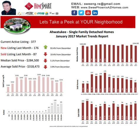 housing trends 2017 ahwatukee january 2017 housing market trends report