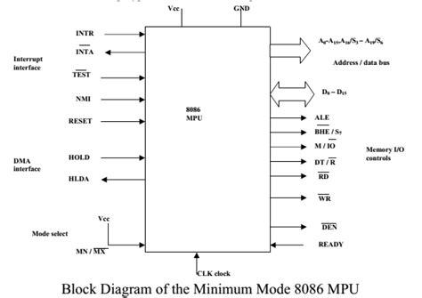 block diagram of 8086 8086 microprocessor part 3 187 examradar