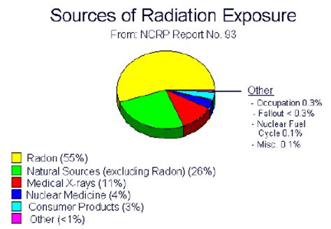 what is one common source of background radiation the common sources of radon exposure a z radon services