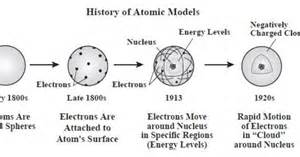 History Of Models History Of The Atom Atomic Models The O