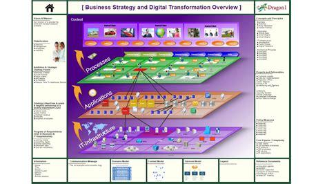 enterprise architect flowchart dragon1 enterprise architecture solution at strategic
