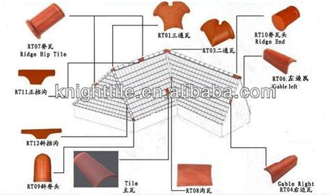 Different Type De Toiture 4751 by Different Types Of Roof Tiles For Sale Of Building