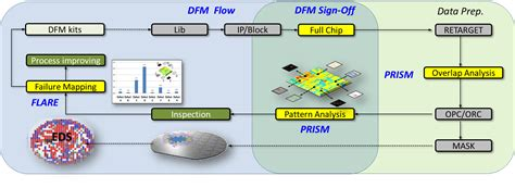 yield pattern matching semiconductor engineering pattern matching in test and