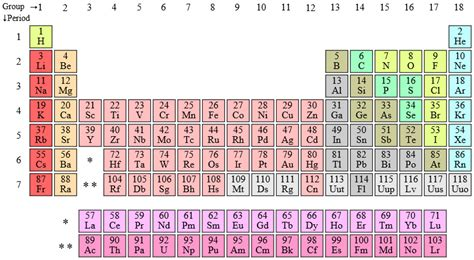 who invented the periodic table what is its history