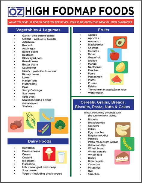 Detox Plan For Ibs by Dr Oz Fodmap Chart