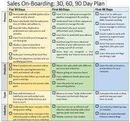30 60 90 day sales plan template exles 90 day business plan for sales buy essay