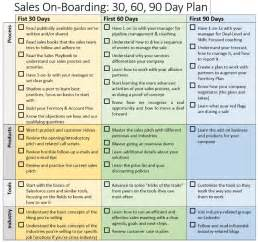 Sales onboarding 30 60 90 day plan brian groth linkedin