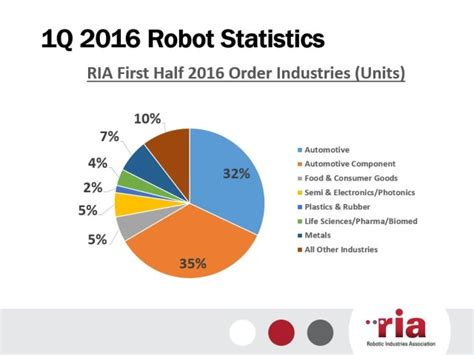 cleaning robot market estimated high sales by 2016 2024 qwtj live robot orders break record in first half of 2016