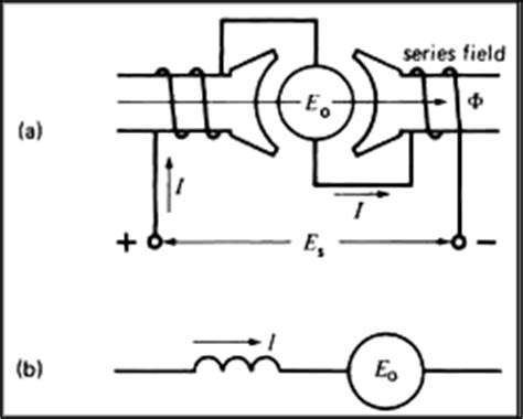 dc series motor wiring diagram circuit and schematics