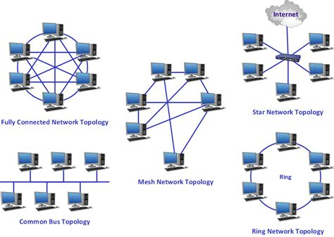 Network Layout Topology | network topology network topologies diagram cisco