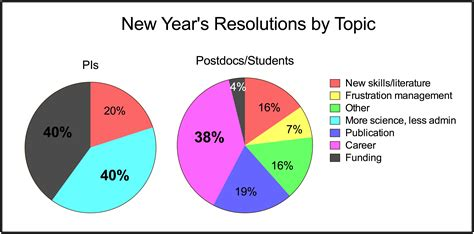new year topic ideas coffeetime science new year s resolutions digital science