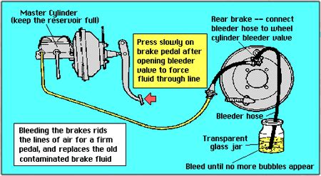 Brake System Bleed Cost Brake Bleeding 101