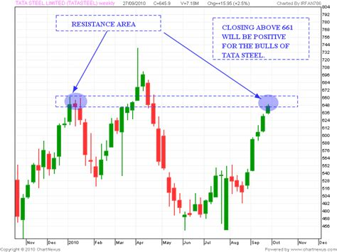 candlestick pattern of tata steel stock market chart analysis tata steel resistance levels