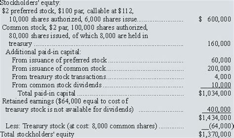 equity section of the balance sheet stockholders equity section balance sheet image search results