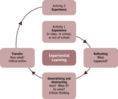 teaching and learning cycle diagram id3106 the four elements