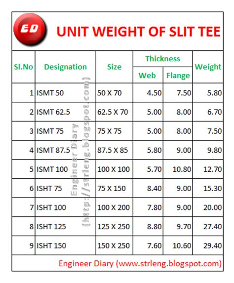 what is in law unit unit weight of slit tee engineer diary