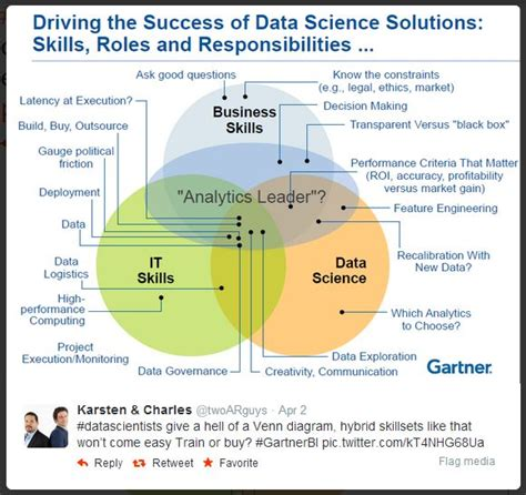 Mba In Data Science And Data Analytics In India by 92 Best Data Science Images On Data Science