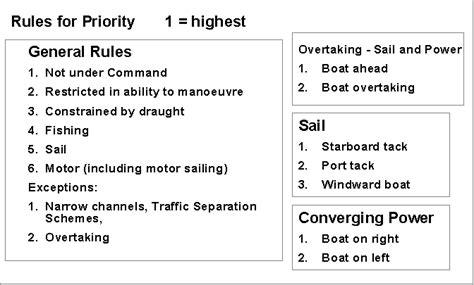 narrow boat horn signals irpcs colregs collision regulations