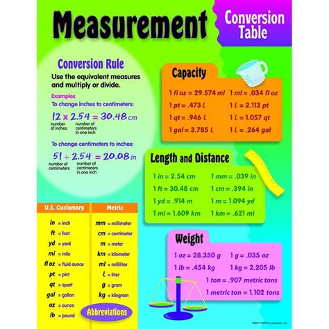 scow measurement chart provides basic formulas for converting u s