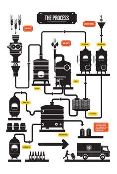 brewing flowchart a simple herms home brew forums libros que vale la