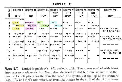 mendeleev tabelle c3 1 1