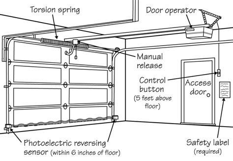 Garage Door Safety Features Inspecting Garage Door Openers For Safety Peak Home