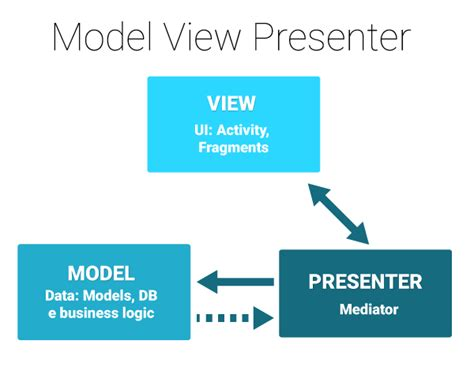 mvp pattern video tutorial an introduction to model view presenter on android