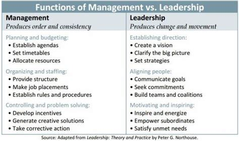 Supervisor Vs Manager Mba by Transforming The Controller From Manager To Leader