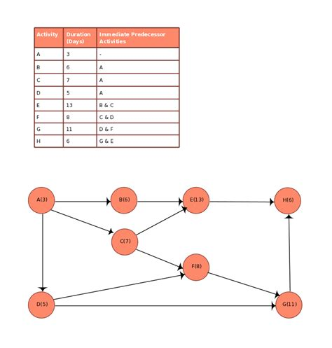 activity network diagram template new pert templates aoa and aon on creately creately