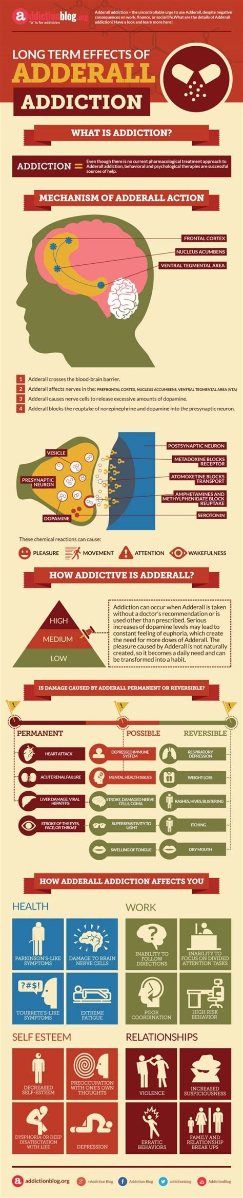 Adderall Detox Supplements by Best 25 Effects Of Abuse Ideas On