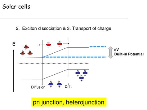 pn junction built in voltage the of molecular structure and conformation in polymer opto elec