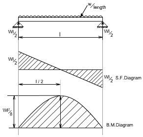 shear moment diagram calculator how to calculate and draw shear and bending moment diagrams