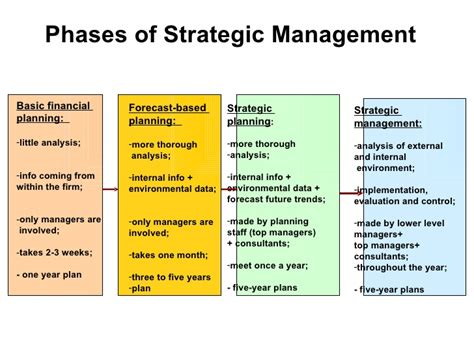 Management Strategic 6 basic concepts of strategic management