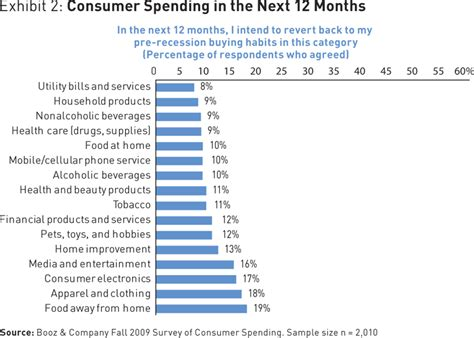 expenditure pattern meaning the new consumer frugality
