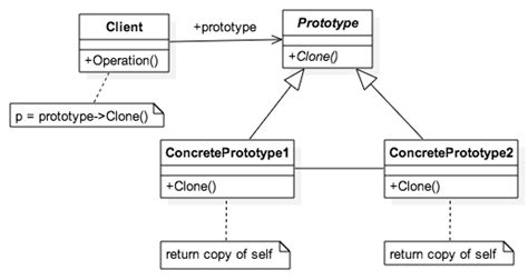 design pattern prototype es6 design patterns