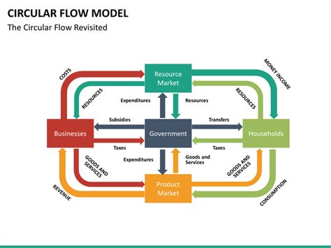 a circular flow diagram is a model that circular flow model powerpoint template sketchbubble