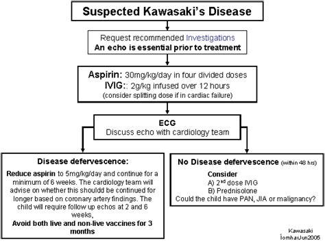 Kawasaki Disease Diagnosis by Incomplete Kawasaki Disease Diagnosis