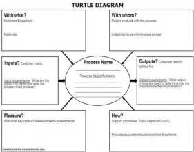 learn the process approach amp how to use turtle diagrams