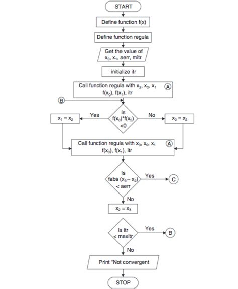 flowchart for bisection method regula falsi method algorithm and flowchart code with c
