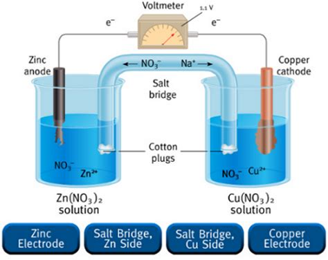 diagram of daniell cell batteries chemistry libguides at st joseph s nudgee