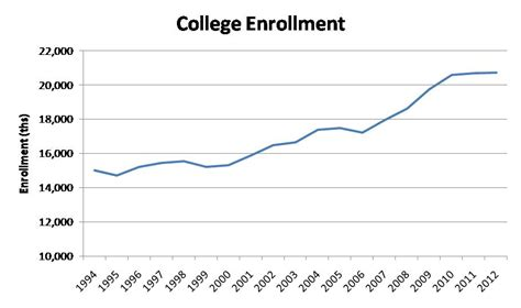 Business School Mba Attendence Trends by College College Enrollment Statistics