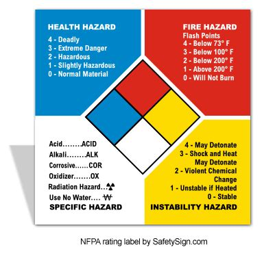 blue section of the nfpa 704 diamond what is the nfpa hazard rating system